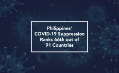 Philippines' COVID-19 Suppression Ranks 66th out of 91 Countries