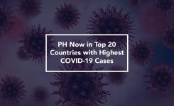 PH Now in Top 20 Countries with Highest COVID-19 Cases